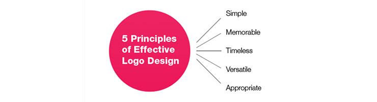prinsip mendesain logo