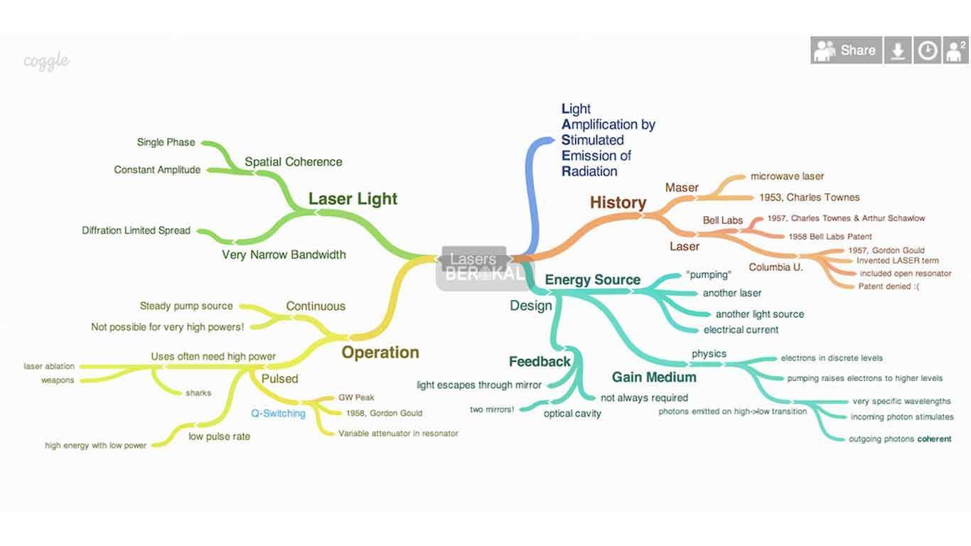 aplikasi mind mapping online